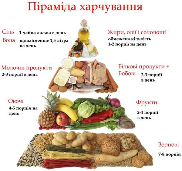 """Результат пошуку зображень за запитом """"Кроки до «здорового серця»: принципи раціонального харчування"""""""